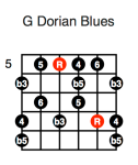 G Dorian Blues (second position)