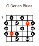 G Dorian Blues (third position)