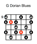 G Dorian Blues (fourth position)