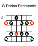 G Dorian Pentatonic (first position)
