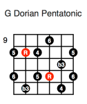 G Dorian Pentatonic (fourth position)