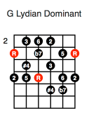 G Lydian Dominant (first position)