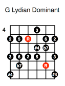 G Lydian Dominant (second position)