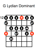 G Lydian Dominant (fifth position)