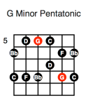 G Minor Pentatonic (second position)