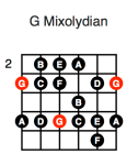 G Mixolydian (first position)