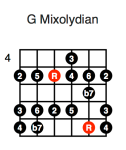 G Mixolydian (second position)