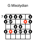 G Mixolydian (third position)