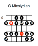 G Mixolydian (fourth position)