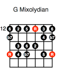 G Mixolydian (fifth position)