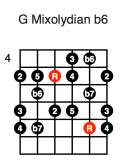 G Mixolydian b6 (second position)