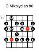 G Mixolydian b6 (third position)