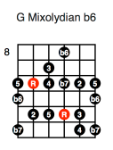 G Mixolydian b6 (fourth position)
