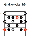 G Mixolydian b6 (fifth position)