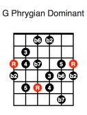 G Phrygian Dominant (first position)