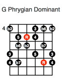 G Phrygian Dominant (second position)