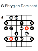 G Phrygian Dominant (third position)