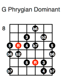 G Phrygian Dominant (fourth position)