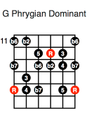 G Phrygian Dominant (fifth position)
