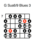 G Sus6/9 Blues 3 (third position)