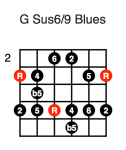 G Sus6/9 Blues (first position)