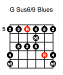 G Sus6/9 Blues (second position)