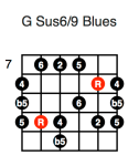 G Sus6/9 Blues (third position)