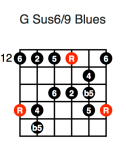 G Sus 6/9 Blues (fifth position)