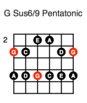 G Sus6/9 Pentatonic (first position)