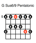 G Sus6/9 Pentatonic (second position)