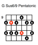 G Sus6/9 Pentatonic (fourth position)