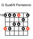 G Sus6/9 Pentatonic (fifth position)